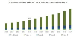 U.S. Pharmacovigilance Market to Amass Substantial Returns Over 2017-2024, Contract Outsourcing to Emerge as The Leading Service Provider Segment
