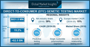DTC Genetic Testing Market size to exceed $2.5bn by 2025