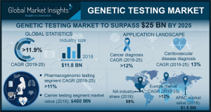Global Genetic Testing Market 2019: Evolving Technology, Trends and Industry Analysis to 2025